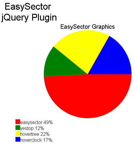 jquery.easysector.js